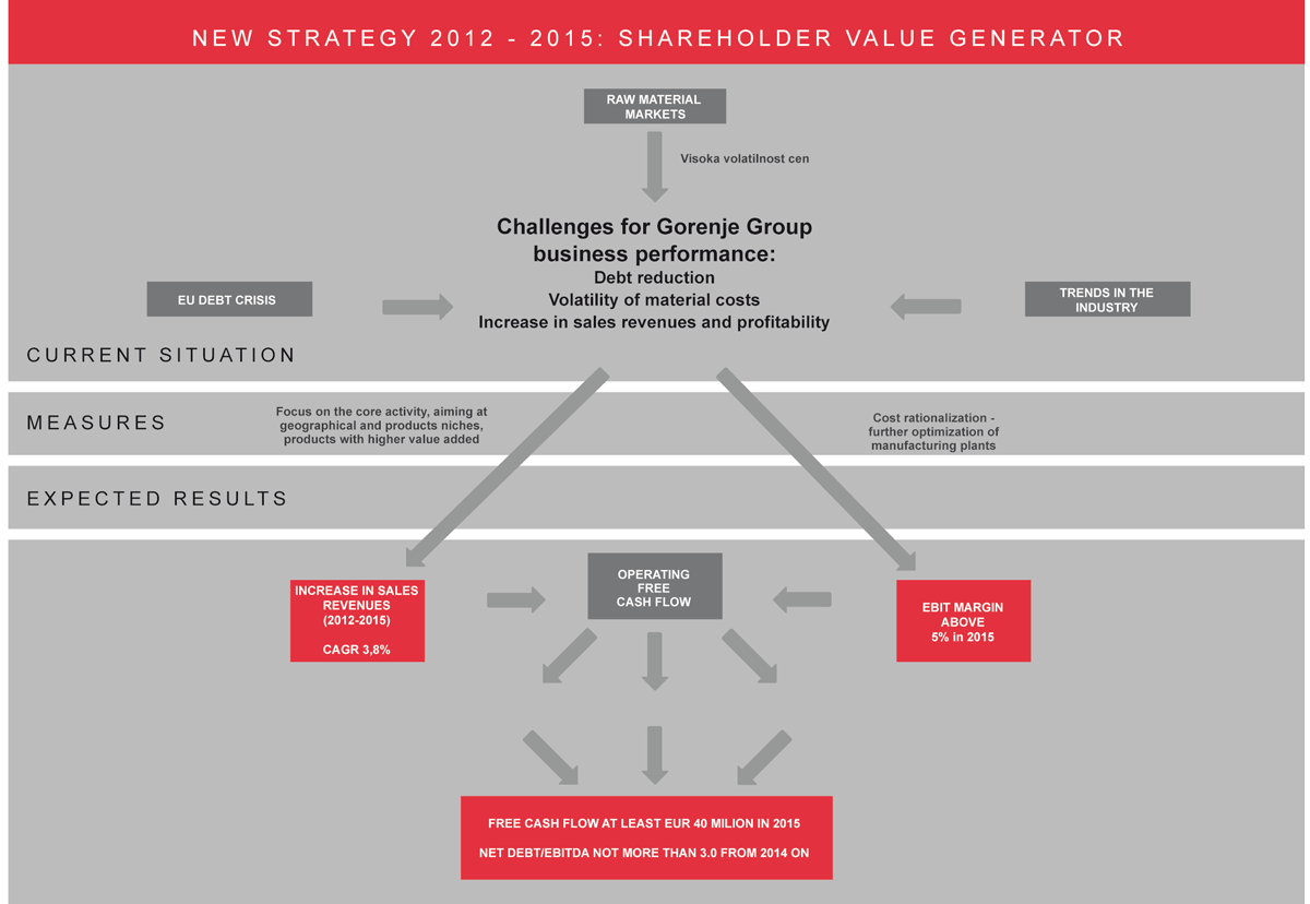 shareholder value added